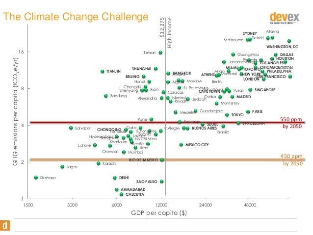GHG emissions per capita (tCO2e/yr)  16  $12,275 High Income  The Climate Change Challenge  Tehran  BEIJING Hanoi Chengdu ...
