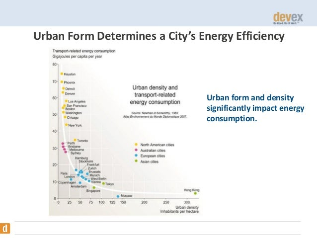 Urban Form Determines a City's Energy Efficiency  Urban form and density significantly impact energy consumption.  Source:...