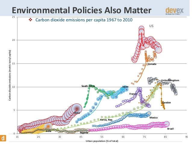 Environmental Policies Also Matter 25   Carbon dioxide emissions per capita 1967 to 2010 US  Carbon dioxide emissions (me...