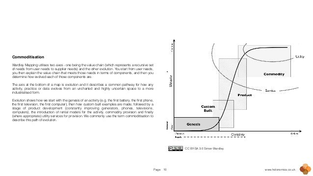 Page www.holonomics.co.uk10 Commoditisation! ! Wardley Mapping utilises two axes - one being the value chain (which repres...