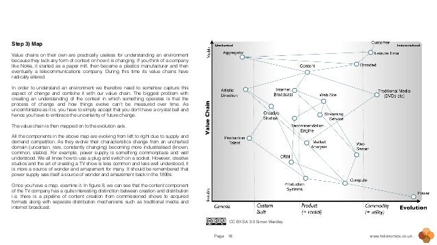 Page www.holonomics.co.uk16 Step 3) Map! ! Value chains on their own are practically useless for understanding an environm...