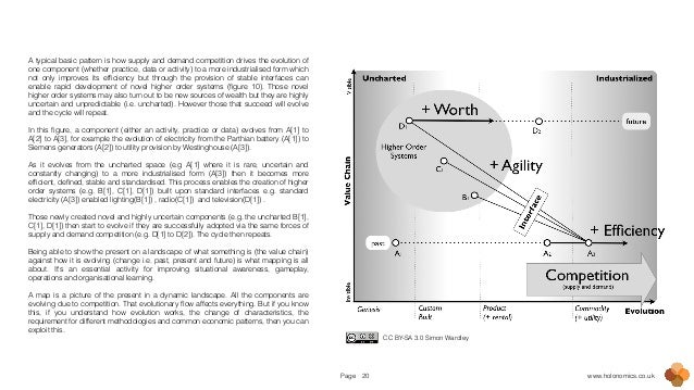 Page www.holonomics.co.uk20 A typical basic pattern is how supply and demand competition drives the evolution of one compo...