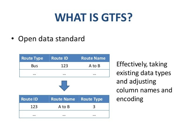 The general transit feed specification (gtfs) and