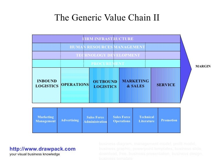 qantas value chain British airway stratagic management uploaded by qantas, and the now defunct value-chain analysis value chain analysis is undertaken when a systematic.