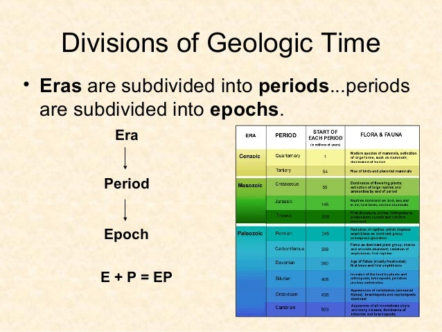 Today…• Today we are in the Holocene Epoch of  the Quaternary Period of the Cenozoic  Era. Which unit is the largest? Whic...