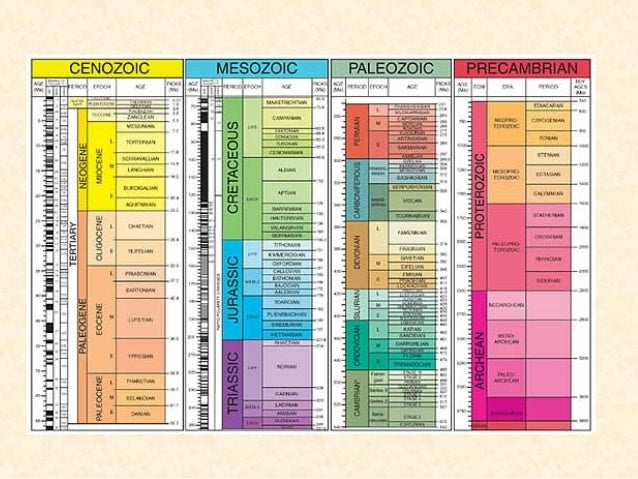 geological time scale Geologic time introduction relative time geologic time scale numerical time rates of change summary all things in nature work silently they come into being and possess.