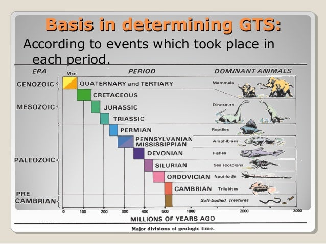 Basis in determining GTS:Basis in determining GTS: According to events which took place in each period.