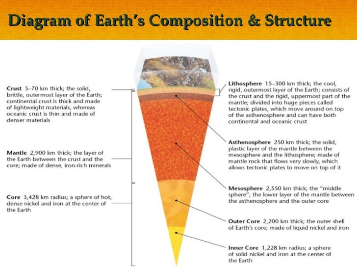 Earth Composition Diagram Wiring Library