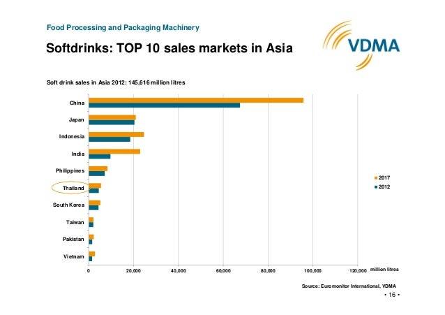 Soft Drink Industry Summary