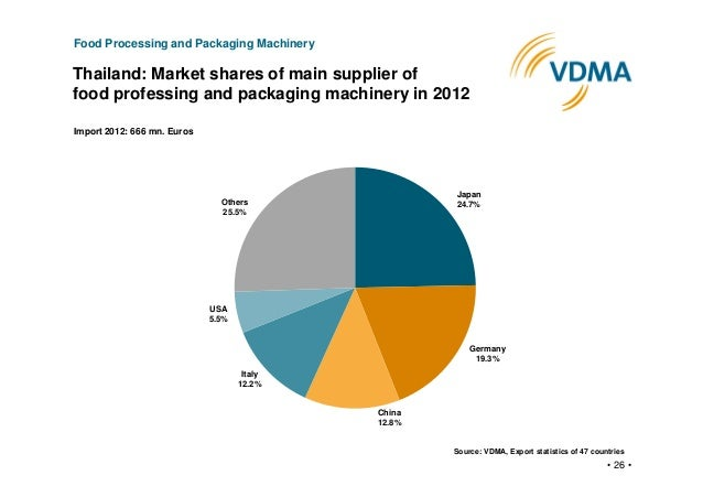 Global Food Processing Machinery Market
