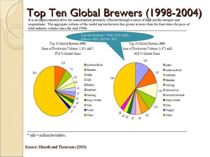 The Global Brewery Industry