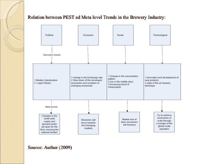 pestel analysis of heineken Pestel analysis economic factors that affect to beer industry business essay  competitor analysis heineken major competitors are anheuser-busch inbev,.