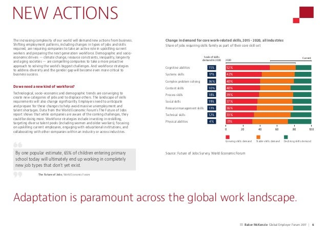 The Future of Work - The Global Employer Forum 2017