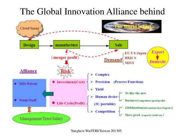 The Global Innovation Alliance Behind