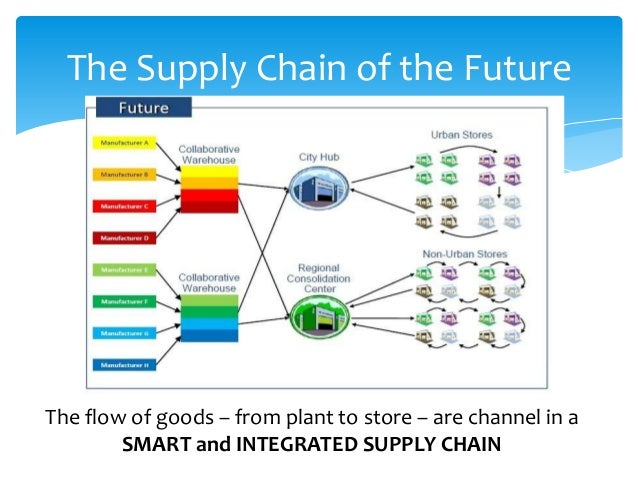 the integrated supply chain managementsystemmark s Most oems no longer compete solely as autonomous corporations they also  compete as participants in integrated supply chains this revolution, which is.