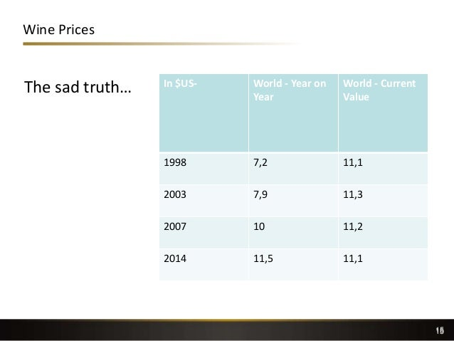 15 Wine Prices The sad truth… In $US- World - Year on Year World - Current Value 1998 7,2 11,1 2003 7,9 11,3 2007 10 11,2 ...