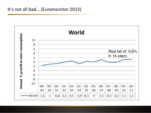 It's not all bad… (Euromonitor 2013) Real fall of -0,6% in 14 years