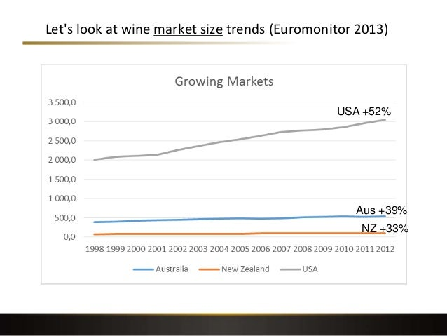 Let's look at wine market size trends (Euromonitor 2013) 18 USA +52% Aus +39% NZ +33%