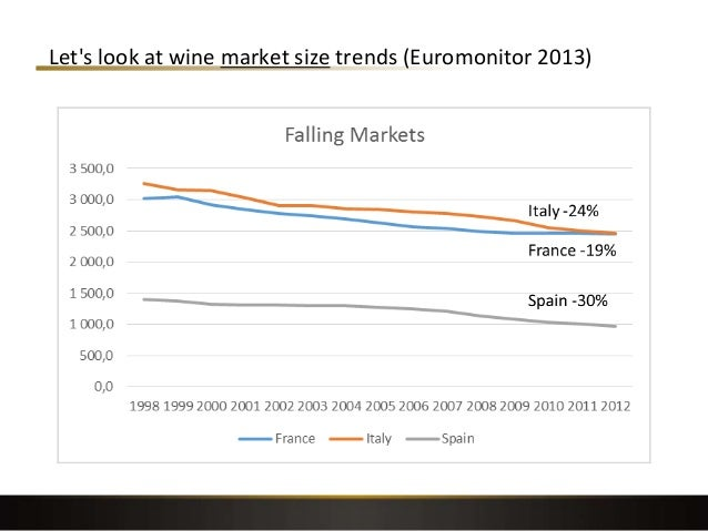Let's look at wine market size trends (Euromonitor 2013) 19
