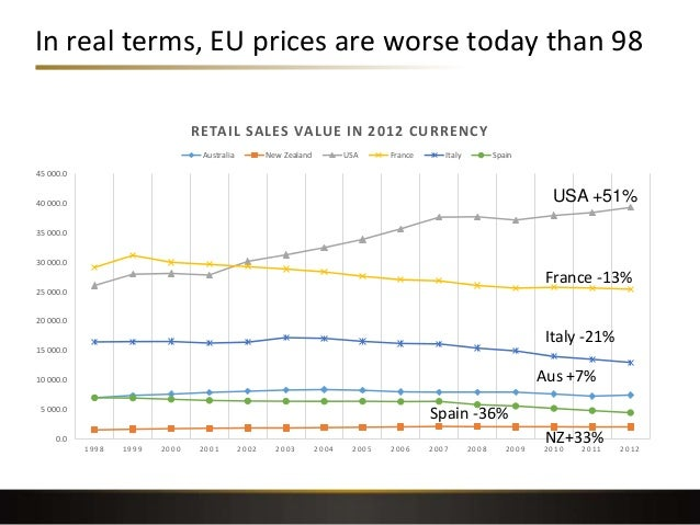 In real terms, EU prices are worse today than 98 0.0 5 000.0 10 000.0 15 000.0 20 000.0 25 000.0 30 000.0 35 000.0 40 000....