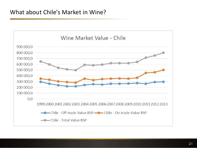 What about Chile's Market in Wine? 2112