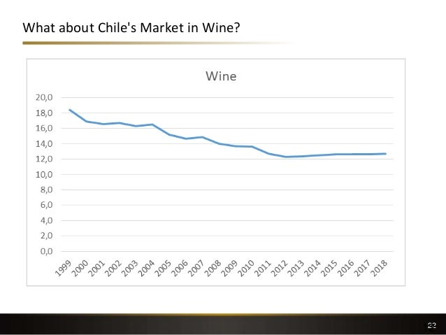 What about Chile's Market in Wine? 2212