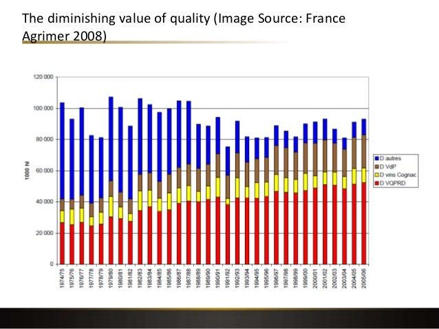The diminishing value of quality (Image Source: France Agrimer 2008)