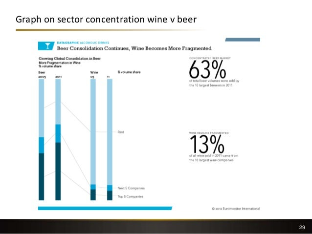 Graph on sector concentration wine v beer 29
