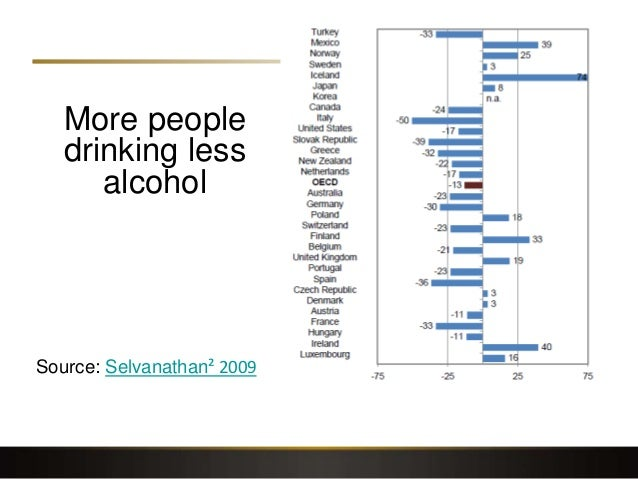 More people drinking less alcohol Source: Selvanathan² 2009