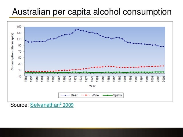 Australian per capita alcohol consumption Source: Selvanathan² 2009