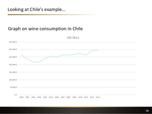 Looking at Chile's example… 38 Graph on wine consumption in Chile 0.0 50,000.0 100,000.0 150,000.0 200,000.0 250,000.0 300...