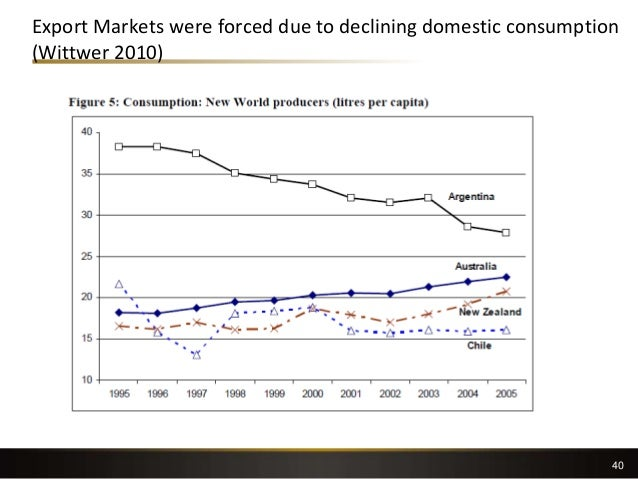 Export Markets were forced due to declining domestic consumption (Wittwer 2010) 40