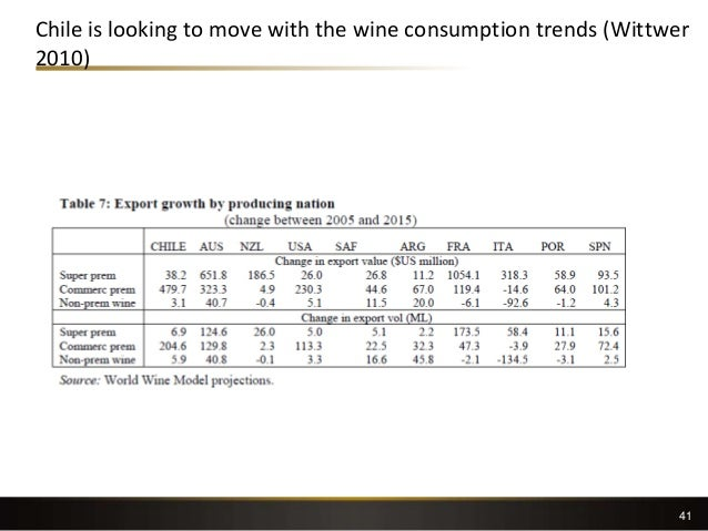 Chile is looking to move with the wine consumption trends (Wittwer 2010) 41