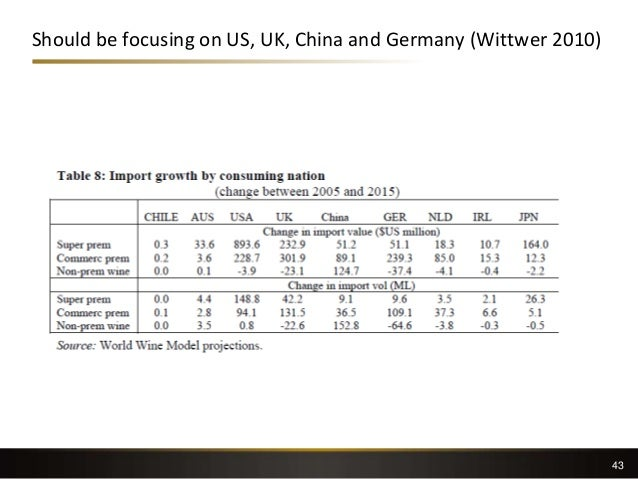 Should be focusing on US, UK, China and Germany (Wittwer 2010) 43