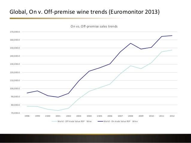 Global, On v. Off-premise wine trends (Euromonitor 2013) 70,000.0 80,000.0 90,000.0 100,000.0 110,000.0 120,000.0 130,000....