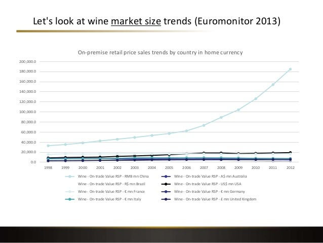 1 evaluate the structure of the global wine industry According to the fourth evaluation report of the intergovernmental panel on  climate  ipcc is suggesting will cause major upheavals in the global wine  growing sector,  (2013), predicting a 25% to 73% decrease in wine growing  areas by 2050  graph 1 highlights changes in cc in viticulture-related  publications over the.