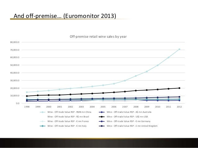 And off-premise… (Euromonitor 2013) 47 0.0 10,000.0 20,000.0 30,000.0 40,000.0 50,000.0 60,000.0 70,000.0 80,000.0 1998 19...