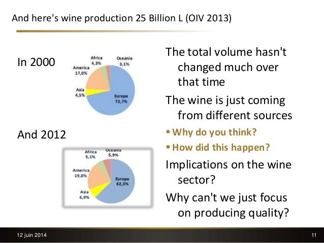 11 And here's wine production 25 Billion L (OIV 2013) In 2000 And 2012 The total volume hasn't changed much over that time...