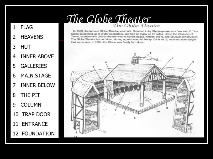 The globe theater 11 the globe theater malvernweather Images