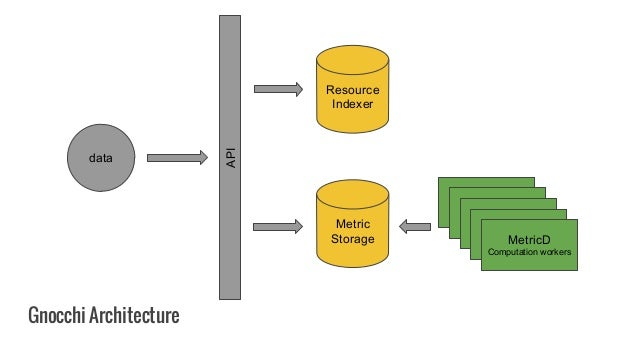 Gnocchi Architecture API Resource Indexer Metric Storage MetricD Computation workers data