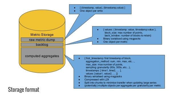 Storage format Metric Storage raw metric dump computed aggregates backlog ● [ (timestamp, value), (timestamp,value) ] ● On...