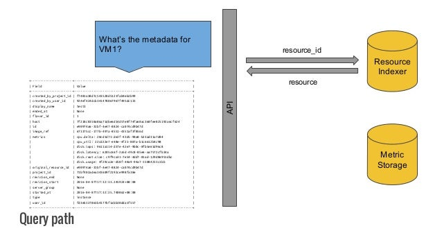 Query path API Resource Indexer Metric Storage What's the metadata for VM1? resource_id resource+-----------------------+-...