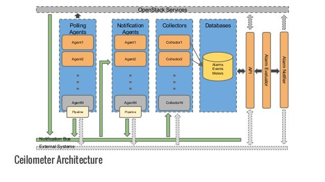 Ceilometer Architecture OpenStack Services Notification Bus API External Systems Notification Agents Agent1 AgentN Agent2 ...