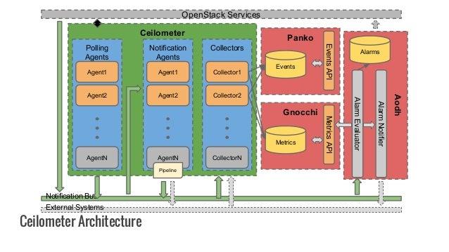 Ceilometer Gnocchi Ceilometer Architecture Notification Bus Aodh OpenStack Services MetricsAPI External Systems Notificati...