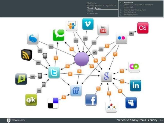 Overview                         1.   Peer EntryCommunication & Organization     2.   Secure Dissemination of botmasterThe...