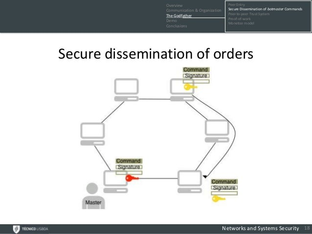 Overview                         Peer Entry                Communication & Organization     Secure Dissemination of botmas...
