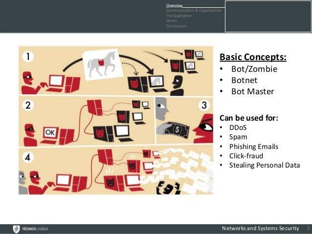 OverviewCommunication & OrganizationThe GodfatherDemoConclusions                           Basic Concepts:                ...