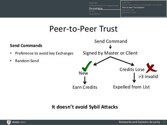 Overview                         Peer Entry                                            Communication & Organization     Se...