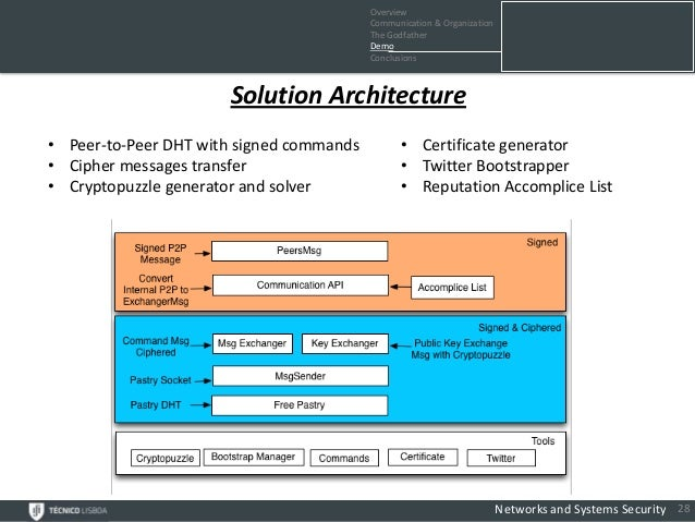 Overview                                          Communication & Organization                                          Th...