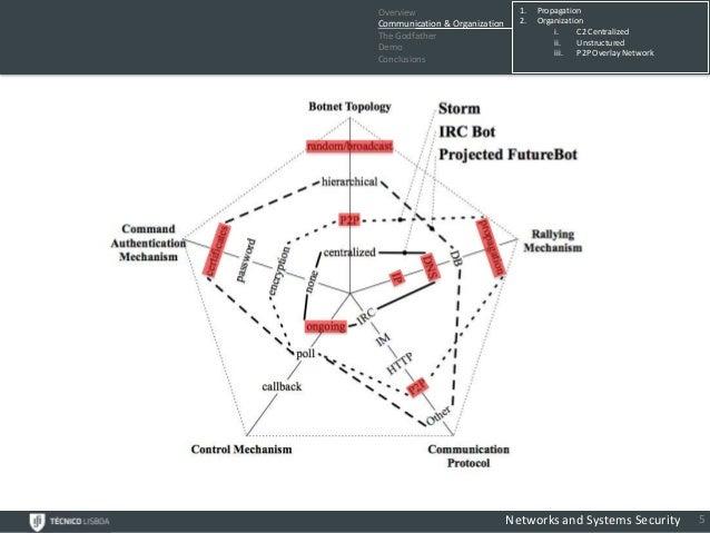 Overview                         1.   PropagationCommunication & Organization     2.   OrganizationThe Godfather          ...